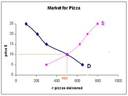 Supply and Demand for Pizza